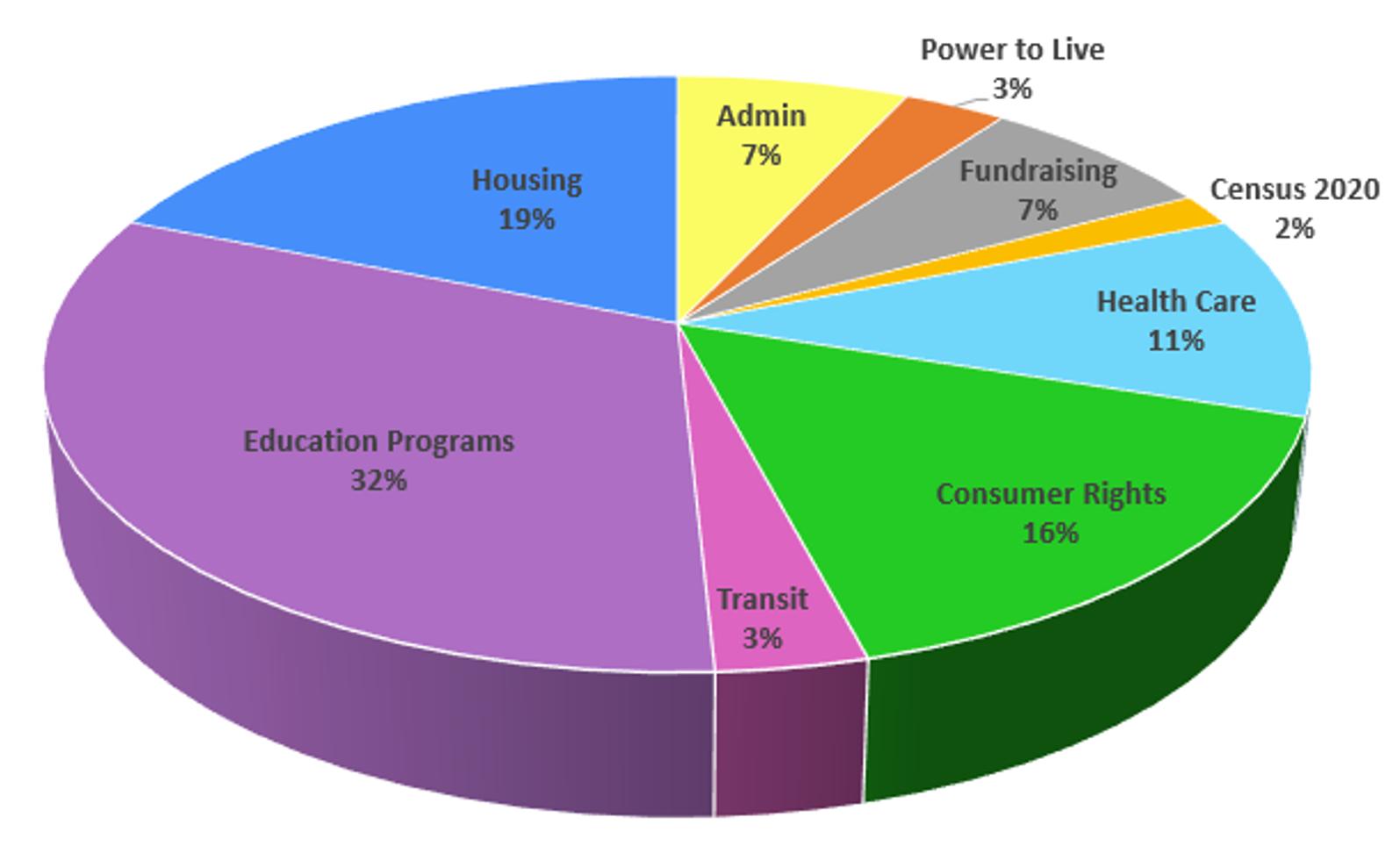 Pie chart showing a breakdown of SDA finances.